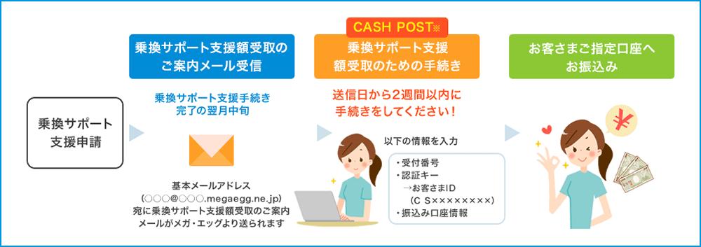 送金サービス「CASH POST」
